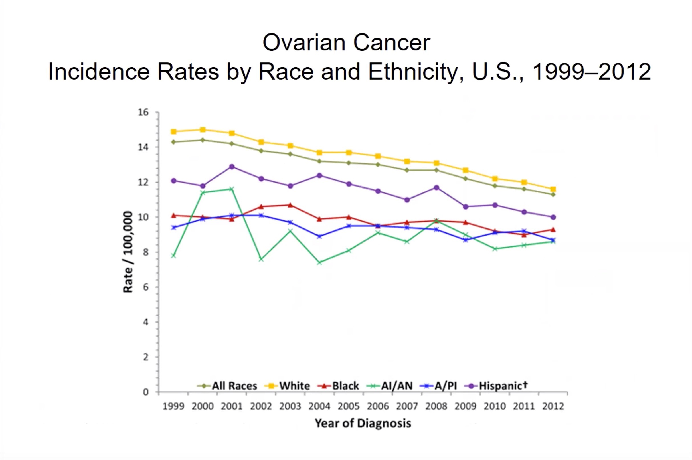 Ovarian Cancer Rates & Ethnicity