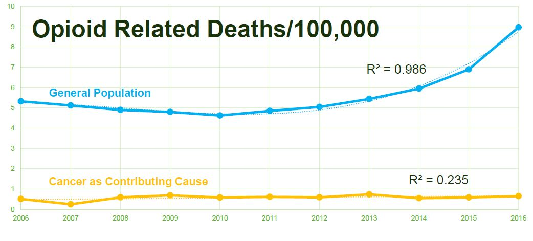 This is a graph of opioid-related deaths from 2006-2016 with the rate per 100,000 tracked through time. The blue line is deaths in the general population and the orange line is in the cancer patient population. Deaths in the general population are increasing at an exponential rate and deaths in the cancer patient population are increasing at much lower (linear) rate. The gap between the two lines represents the difference in death rates with the cancer patient population with much lower rate of opioid-related death.